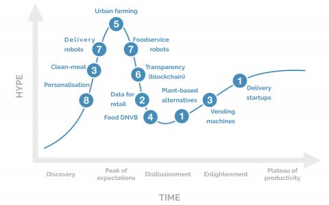 foodtech_trends