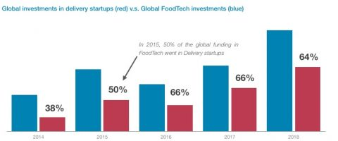 Delivery investments - DigitalFoodLab