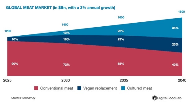 DigitalFoodLab Clean meat evolution