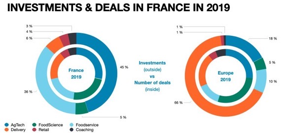 INVESTMENTS DEALS IN FRANCE IN 2019