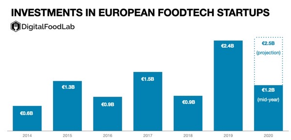 Foodtech europe projection mid 2020