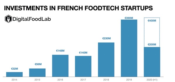 Investmeents in french foodtech startups