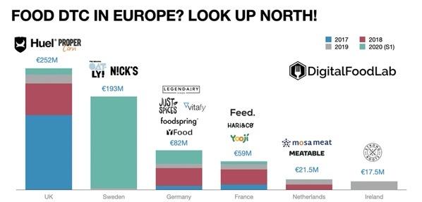 Funding dtc europe