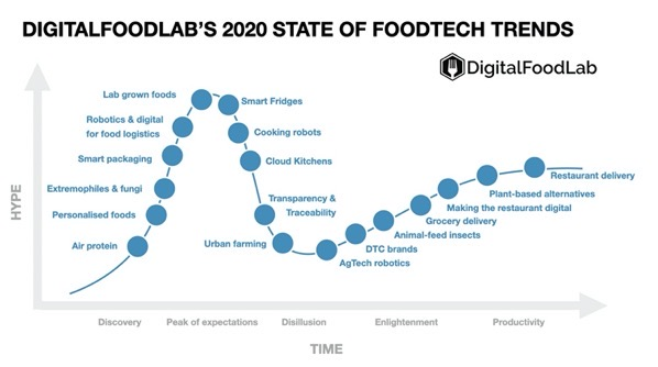 STATE OF FOODTECH TRENDS