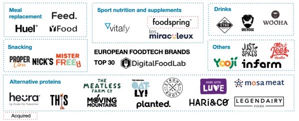 Top 30 european foodtech brands