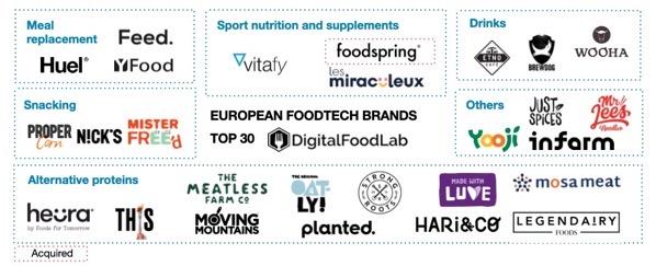 FoodTech Brands