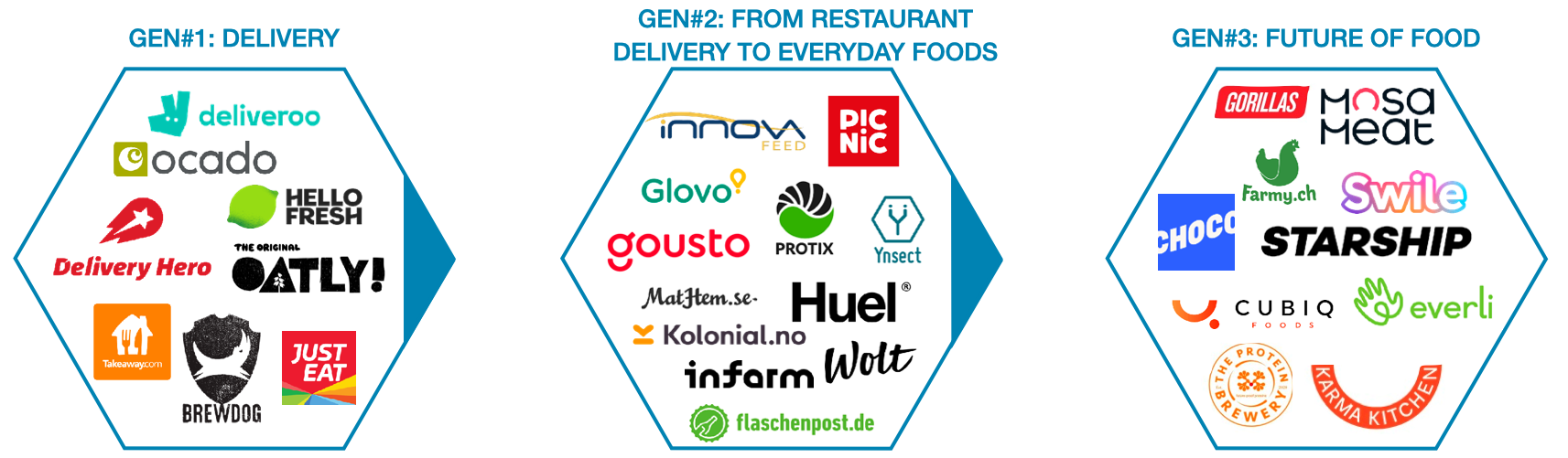 foodtech-generations