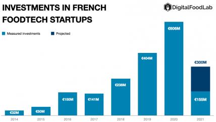 invests-France-2021